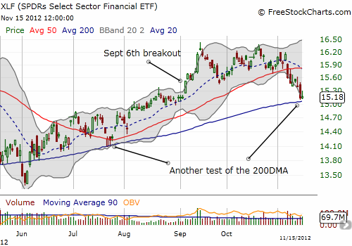 Another test of the 200DMA. Can XLF succeed again?