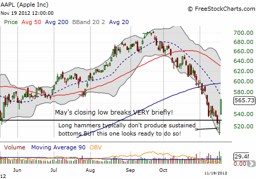 AAPL's revenge was impressive but a downtrend remains in place as defined by the 20DMA