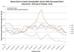 Shares Short in Select Homebuilder Stocks With Decreased Short Interest for 2012 (as of October 31st)