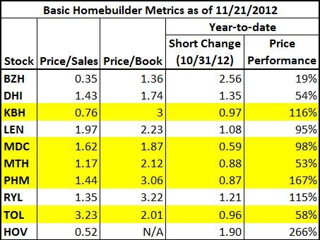 Basic Homebuilder Metrics as of November 21, 2012