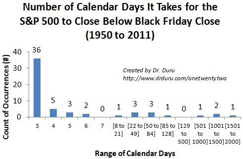 Number of Calendar Days It Takes for the S&P 500 to Close Below Black Friday Close (1950 to 2011)