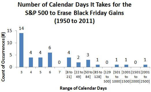 Number of Calendar Days It Takes for the S&P 500 to Erase Black Friday Gains  (1950 to 2011)