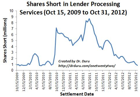 Shares Short in Lender Processing Services (Oct 15, 2009 to Oct 31, 2012)