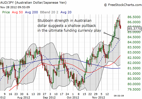 Stubborn strength in Australian dollar suggests a shallow pullback in the ultimate funding currency play