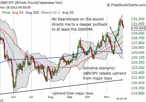 My bearishness on the pound directs me to a deeper pullback to at least the 200DMA
