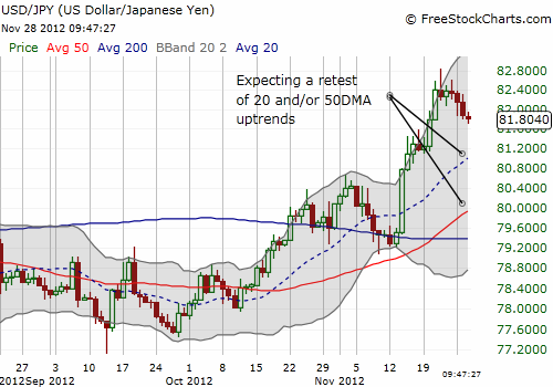 Expecting a retest of 20 and/or 50DMA uptrends