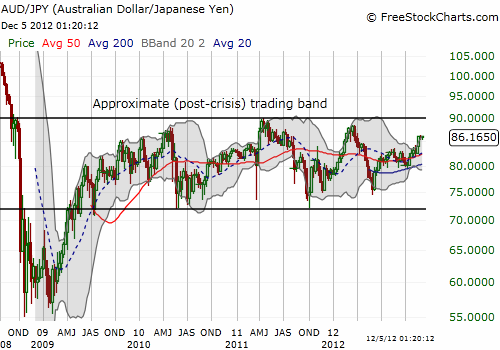 Since the financial crisis, the Australian dollar has held its own against the Japanese yen