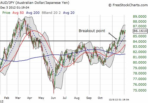 The Australian dollar broke out against the yen last month