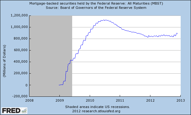 Mortgage-backed securities held by the Federal Reserve (as of December 4, 2012)