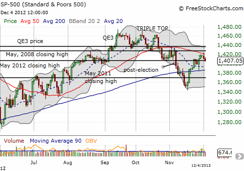50DMA resistance holds