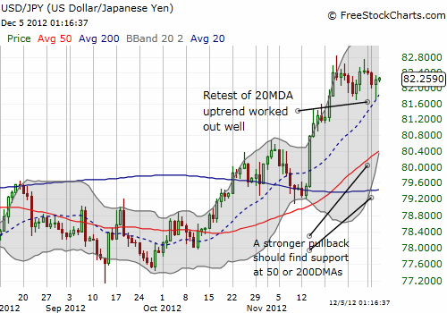 USD/JPY bounces off the 20DMA as consolidation continues off overheated uptrend