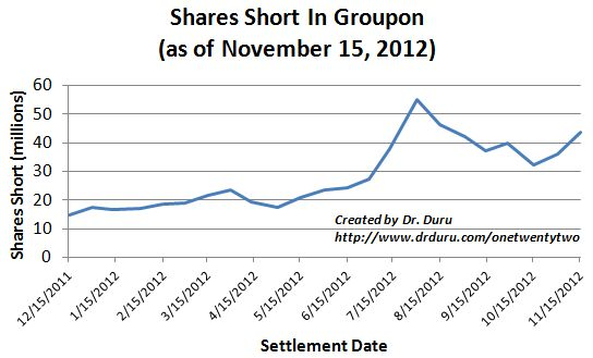 Groupon shares short are off the highs but November earnings encouraged a fresh surge in short interest