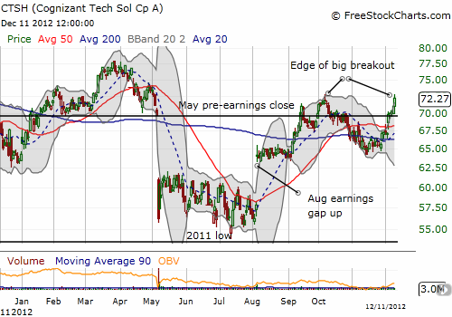 Cognizant Technology now at the edge of a breakout