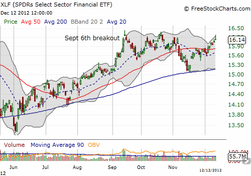 XLF remains in an upward, bullish trend