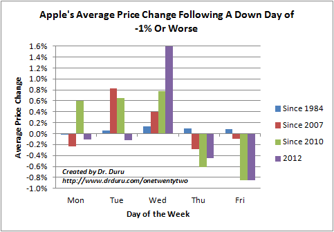 Apple's Average Price Change Following A Down Day of -1% Or Worse
