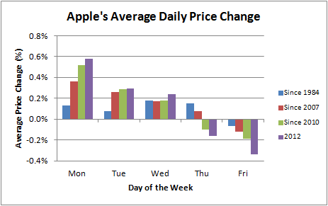 Apple's Average Daily Price Change