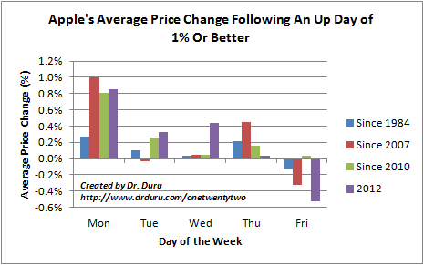 Apple's Average Price Change Following An Up Day of 1% Or Better