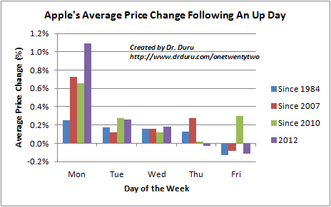 Apple's Average Price Change Following An Up Day
