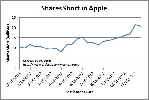 Shares Short in Apple Since December 15, 2011