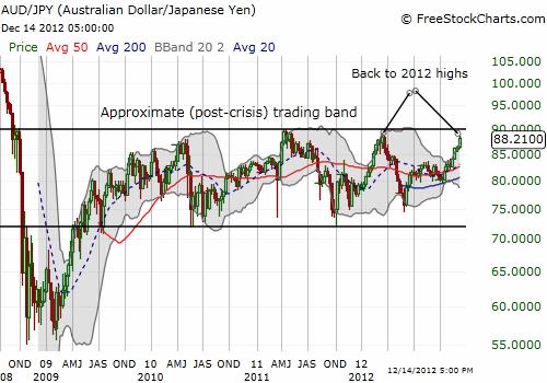 The Australian dollar returns to 2012 highs against the Japanese yen; top of the trading range looms