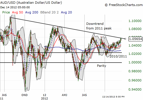 Australian dollar trades to its current downtrend against the U.S. dollar