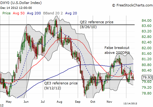 The dollar index has gone nowhere since the Federal Reserve announced QE3