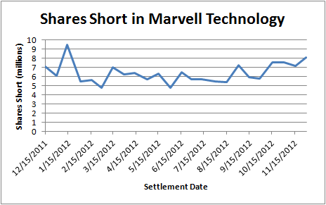 Shares Short in Marvell Technology