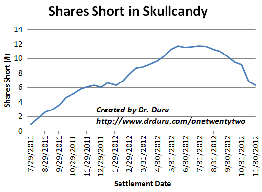 Shorts are steadily closing out positions against SKUL