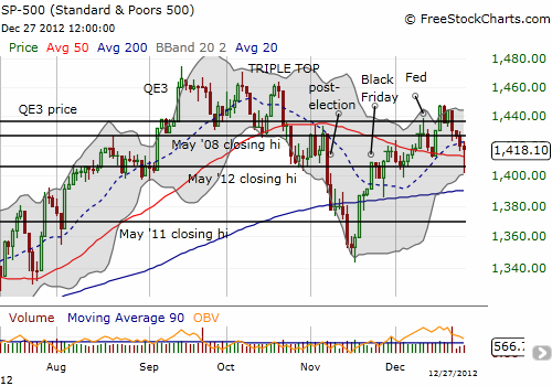 The S&P 500 stages a sharp reversal after cleaving right through the 50DMA