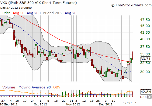iPath S&P 500 VIX ST Futures ETN (VXX) gets to enjoy a very rare rally - it could all come crumbling down real soon....
