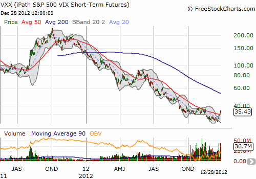 VXX's recent surge brings the ETN back to flat for the last three months or so of increased trading volume
