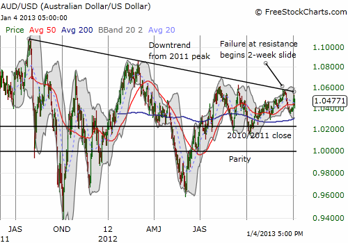 The Australian dollar remains in an overall downtrend marked by periodic plunges