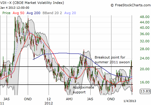 The volatility index continues to stretch the rubberband