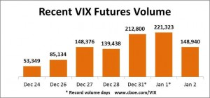 Record volume on VIX futures