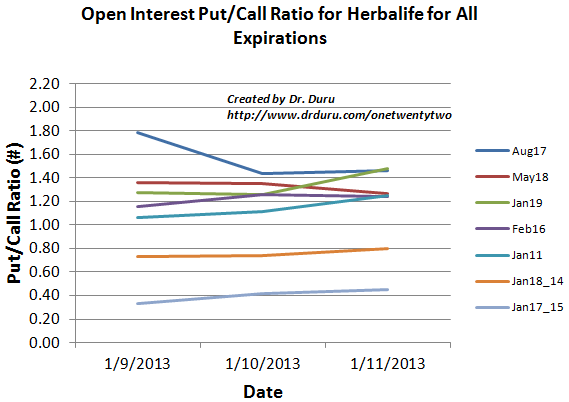 Open Interest Put/Call Ratio for Herbalife for All Expirations
