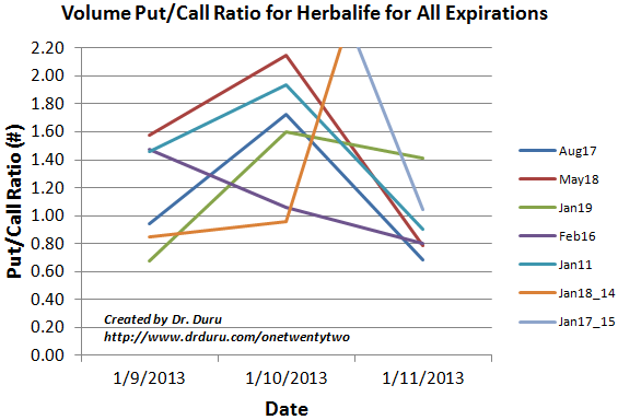Volume Put/Call Ratio for Herbalife for All Expirations