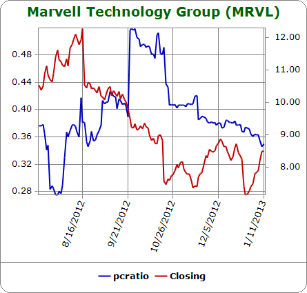 Traders ignore the selling and continue favoring calls over puts in MRVL