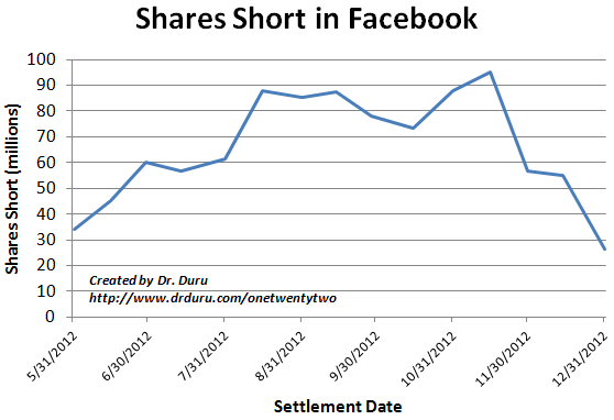 Shares Short In Facebook Since the IPO