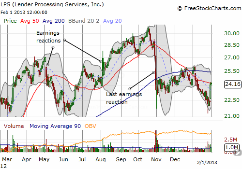 LPS should be starting a fresh rally although strong hurdles remain from the selling after October earnings