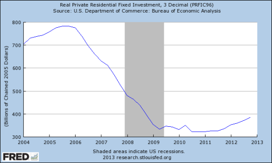 Real Private Residential Fixed Investment (2004-2012)