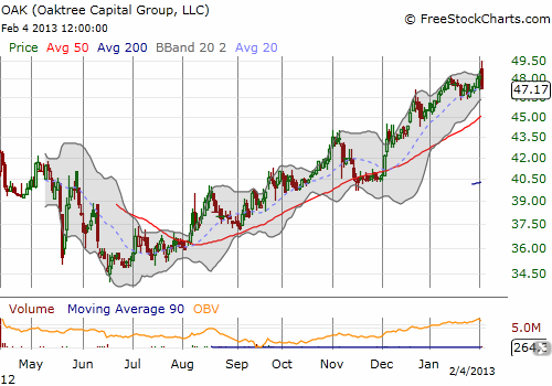 Oaktree Capital Group was recently trading at new all-time highs and has gained 45% since last year's lows