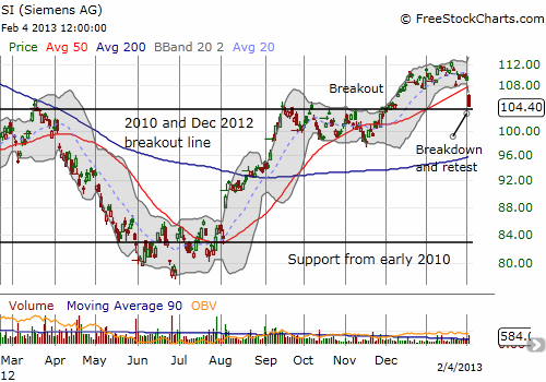Siemens Atkins breaks down but still clings to support from its earlier breakout point