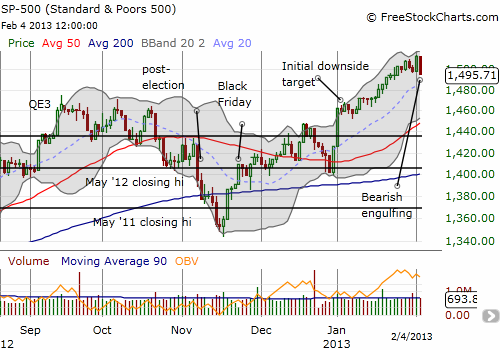 A freshly ominous topping pattern for the S&P 500