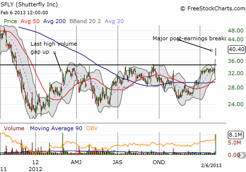 Major breakout for Shutterfly