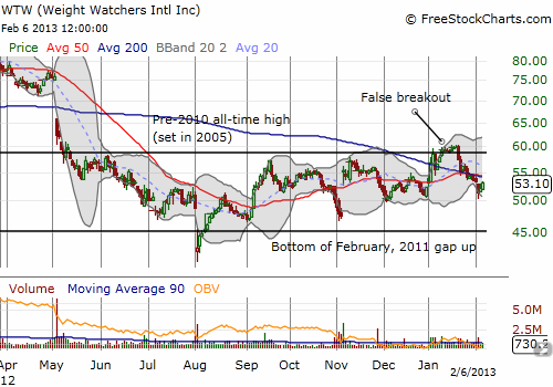 WTW false breakout gives way to waning enthusiasm