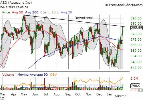 Autozone trades back to critical resistance from its downtrend line