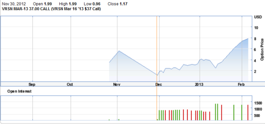 A strong run for Verisign's March $37 2013 call option