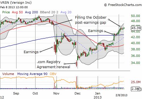 Verisign's 4-month roller coaster