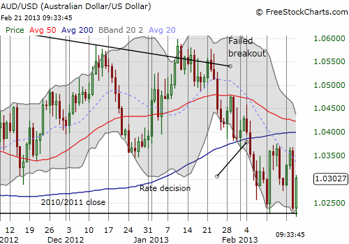 The Australian dollar struggles mightily to hold onto critical support