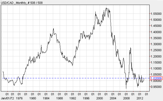 USD/CAD has spent most of the past 30+ years above parity. The U.S. dollar was the stronger currency from 1977 to 2002